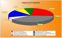 Gráfico de ingresos por capítulos