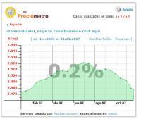 Preciómetro de España