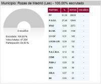 Elecciones 9M - Las Rozas - 20Minutos.com