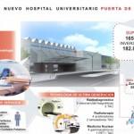Servicios hospital Puerta de Hierro